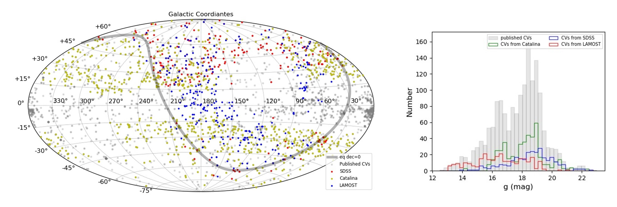 The spatial and magnitude distributions of CVs from LAMOST, SDSS and CRTS surveys.
