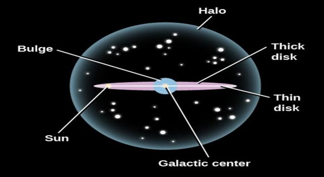 A cartoon picture briefly shows the structure of the Milky Way. The low-metallicity stars are distributed in the halo in the classic theories. However, the new discovery of this work points out that a significant population of low-metallicity stars inhabits the Milky Way disk. (picture from the web)